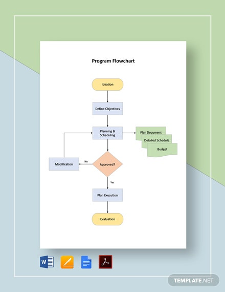 Program Flowchart Template