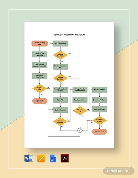 Agency Management Flowchart Template