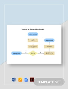 Customer Service Complaint Flowchart Template