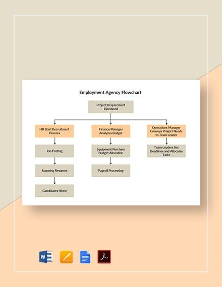 Employment Agency Flowchart