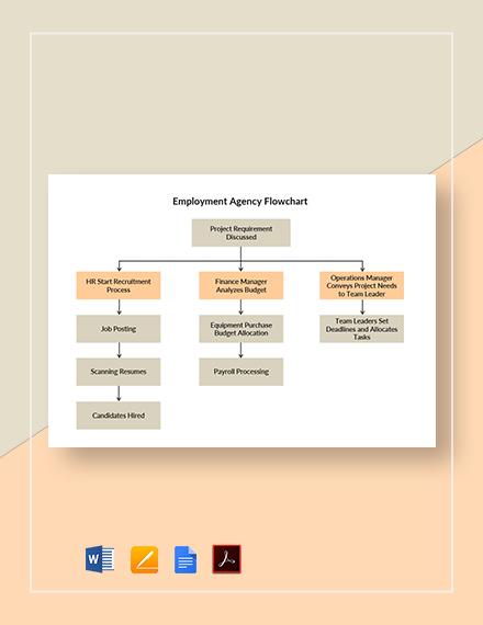 Employment Agency Flowchart Template