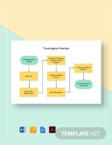Travel Agency Flowchart Template