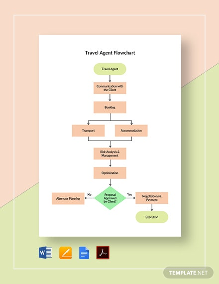 Travel Agent Flowchart Template