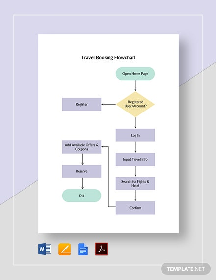 Travel Booking Flowchart Template