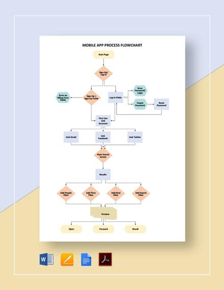 Mobile App Process Flowchart Template