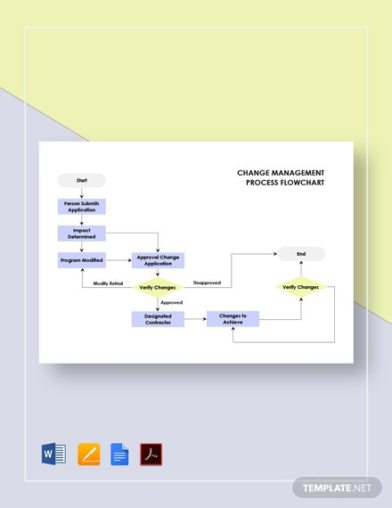 Change Management Process Flowchart Template