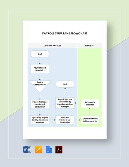 Payroll Swim Lane Flowchart