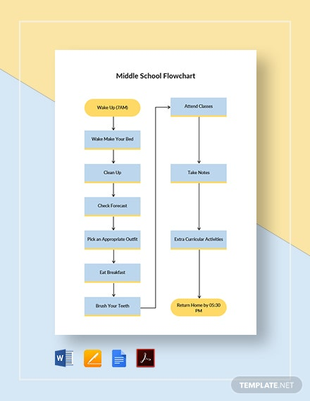 Middle School Flowchart Template