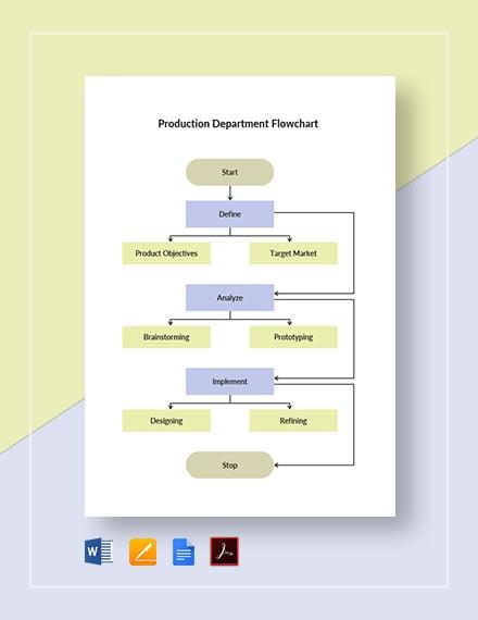 Production Department Flowchart Template