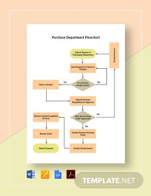 Purchase Department Flowchart Template