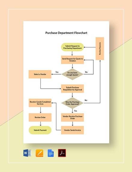 Purchase Department Flowchart Template