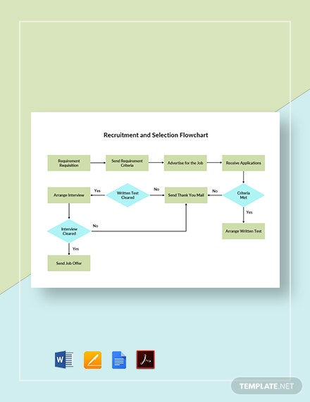 Recruitment and Selection Flowchart Template