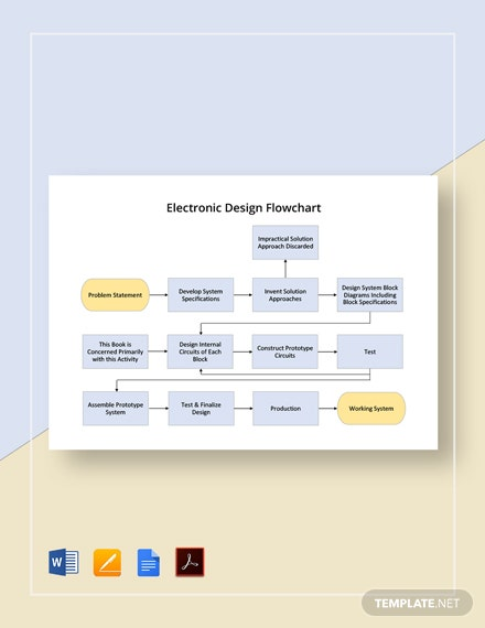 Electronic Design Flowchart