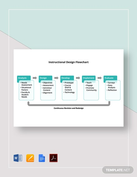 Instructional Design Flowchart Template