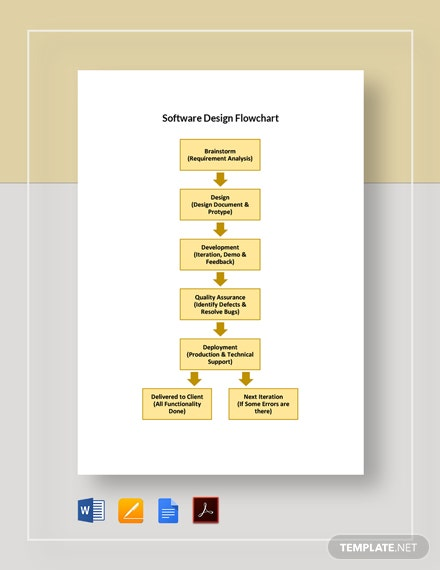 Software Design Flowchart Template
