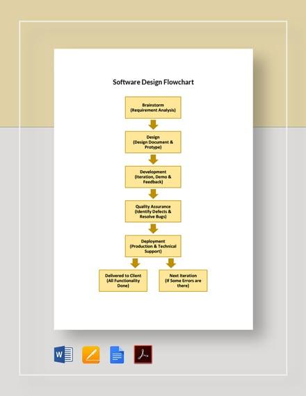 Software Design Flowchart Template