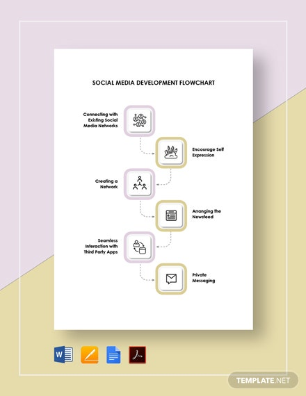 Social Media Development Flowchart Template