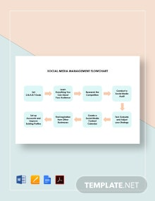 Social Media Management Flowchart Template