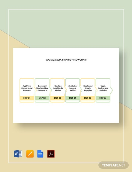 Social Media Strategy Flowchart Template