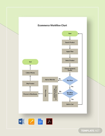 Ecommerce Workflow Chart Template