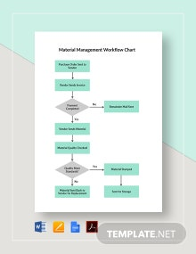 Material Management Workflow Chart Template