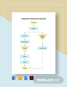 Warehouse Operations Flowchart Template