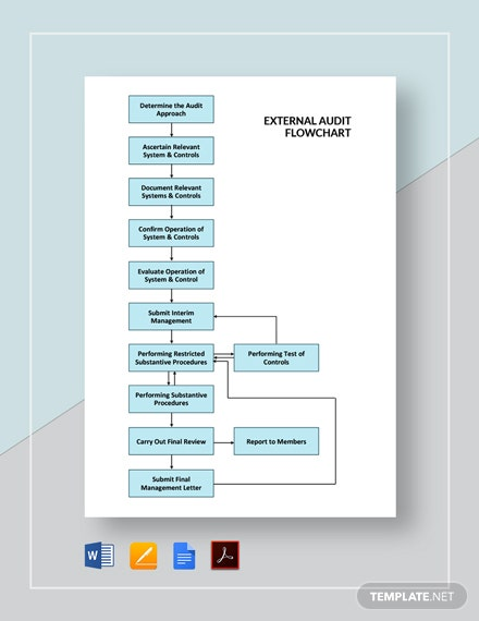 External Audit Flowchart Template