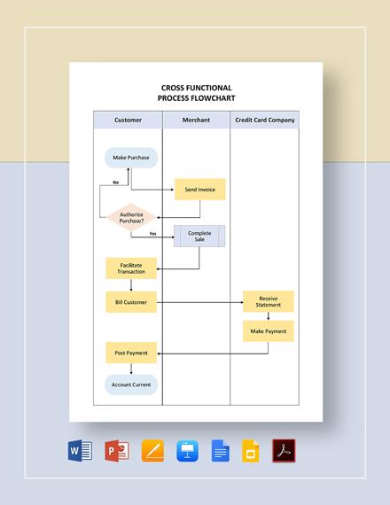 Cross Functional Process Flowchart Template