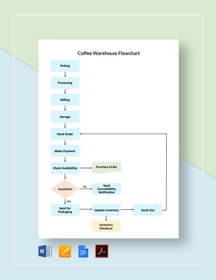 Coffee Warehouse Flowchart Template