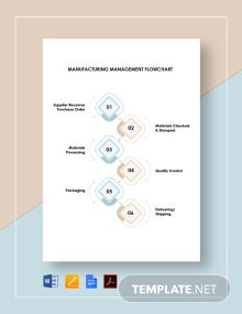 Manufacturing Management Flowchart Template