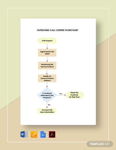 Outbound Call Center Flowchart Template