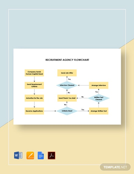 Recruitment Agency Flowchart Template