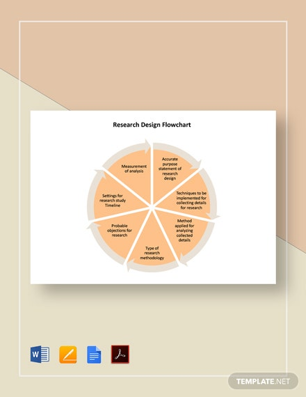 Research Design Flowchart Template