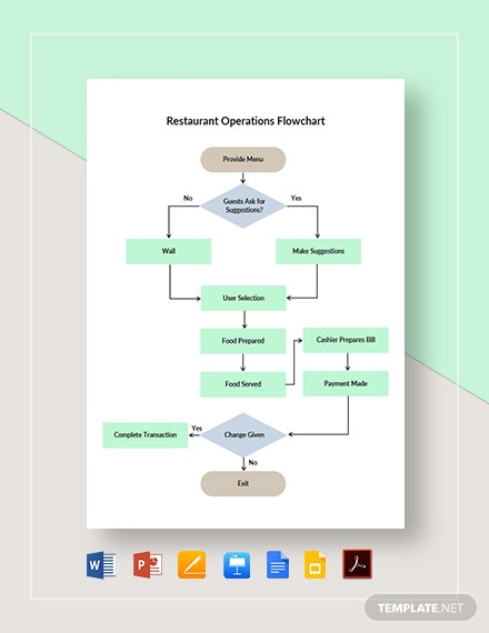 Restaurant Operations Flowchart Template