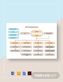 Staff Training Flowchart Template