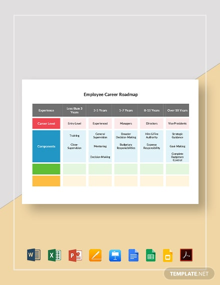 Employee Career Roadmap Template