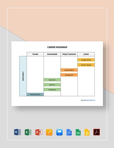 Free Editable Career Roadmap Template