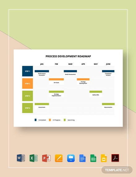 Process Development Roadmap Template