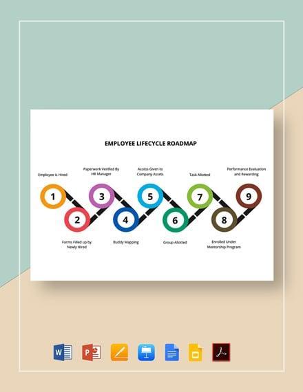 Employee Lifecycle Roadmap Template