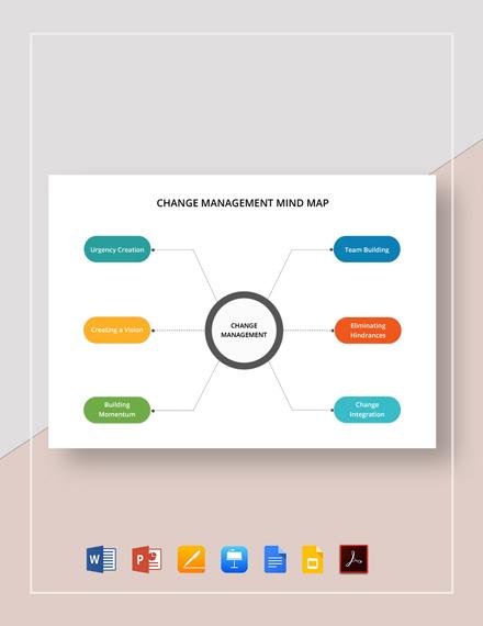 Change Mangement Mind Map Template