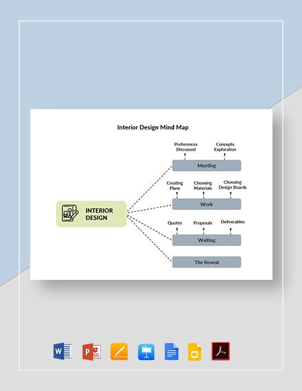 Interior Design Mind Map Template