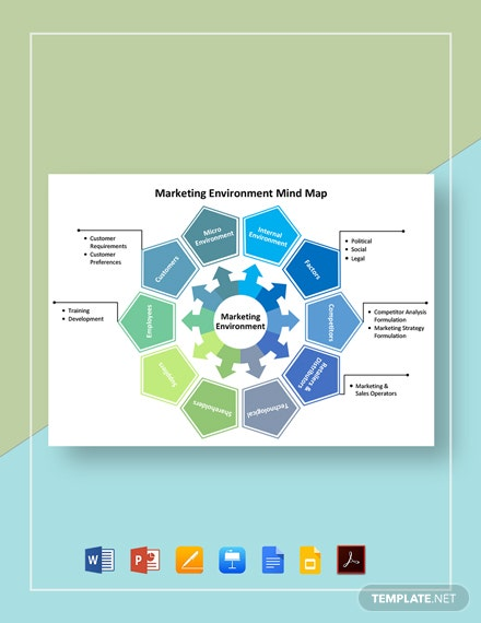 Marketing Environment Mind Map Template