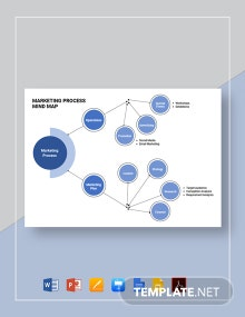 Marketing Process Mind Map Template