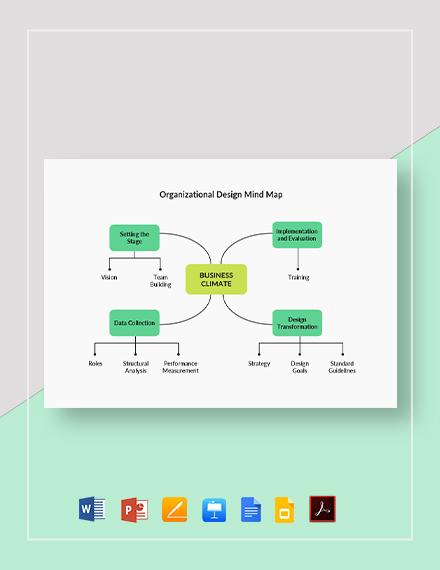Organizational Design Mind Map Template
