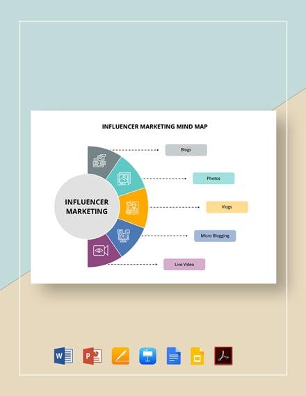 Influencer Marketing Mind Map Template