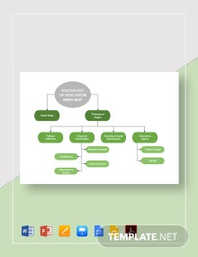 Sociology of Education Mind Map Template