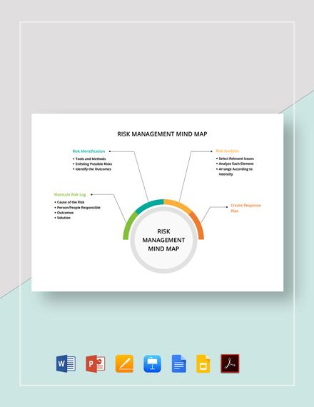 Risk Management Mind Map Template