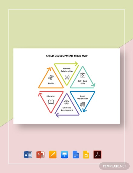 Child Development Mind Map Template