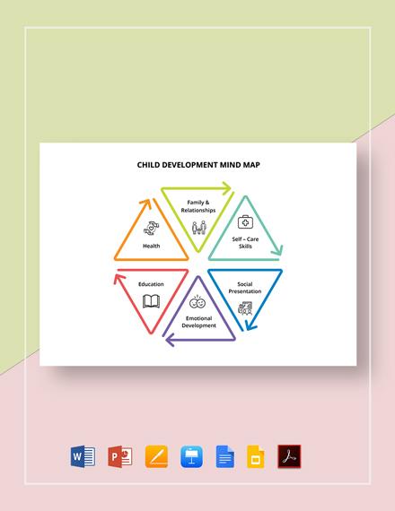 Child Development Mind Map Template