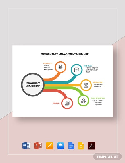 Performance Management Mind Map Template